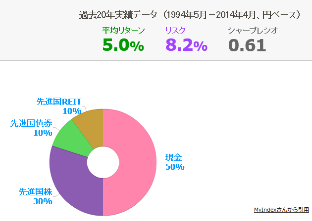 アセットアロケーション5%現金株REIT