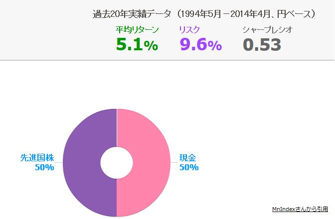 アセットアロケーション5%_株と現金