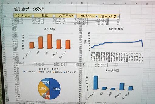 CX-8の値引き分析
