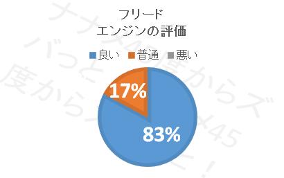 フリード_エンジン評価