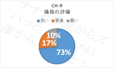 CHRの口コミ評価(価格)