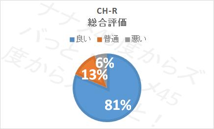 CHRの口コミ評価(総合)