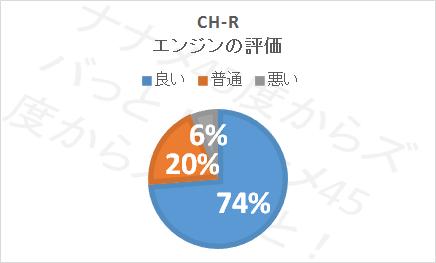 CHRの口コミ評価(エンジン)