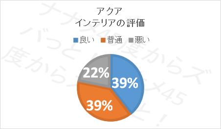 アクア口コミ評価_インテリア