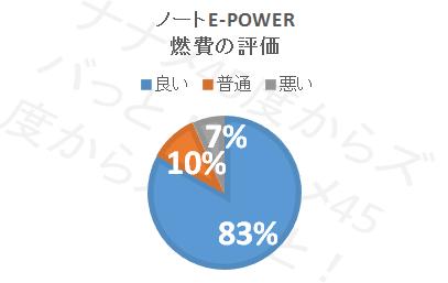 ノートe-POWER_燃費円グラフ