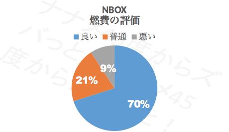 N-BOX燃費_評価