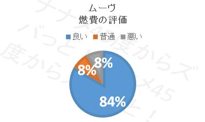ムーブ_燃費円グラフ