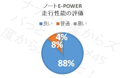 ノートe-POWER_走行性能円グラフ