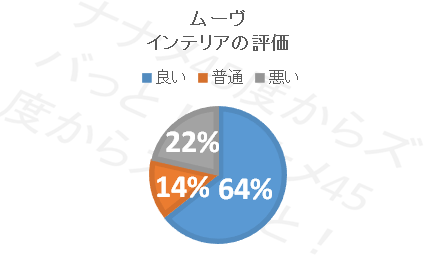 ムーブ_インテリア円グラフ