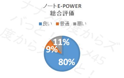 ノートe-POWER_総合評価円グラフ