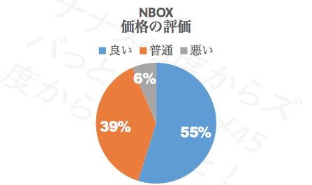 N-BOX価格_評価