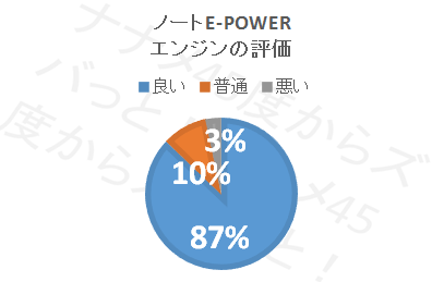 ノートe-POWER_エンジン性能円グラフ