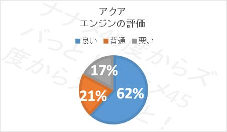 アクア口コミ評価_エンジン