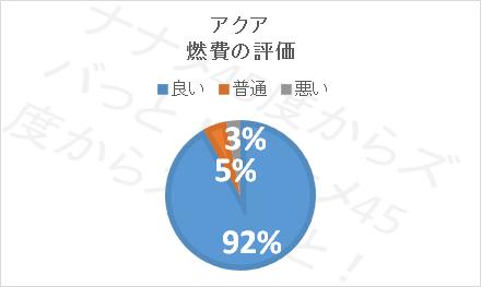 アクア口コミ評価_燃費