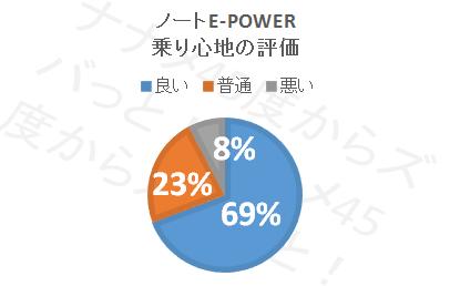 ノートe-POWER_乗り心地円グラフ