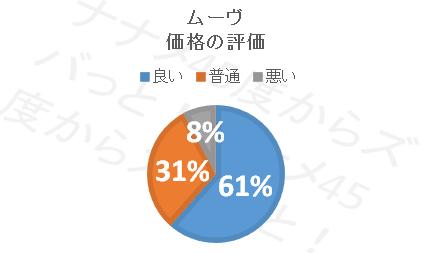 ムーブ_価格円グラフ