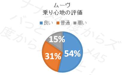 ムーブ_乗り心地円グラフ