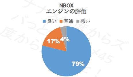 N-BOXエンジン_評価
