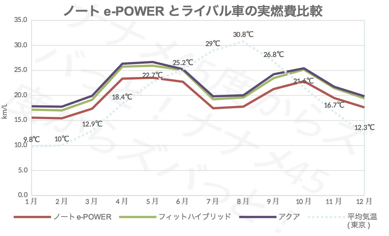 ノートe-power_ライバル実燃費比較
