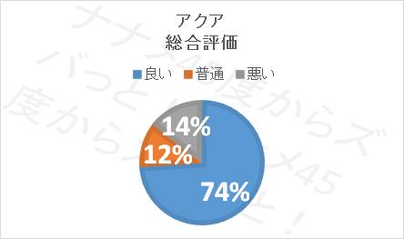 アクア口コミ評価_総合評価
