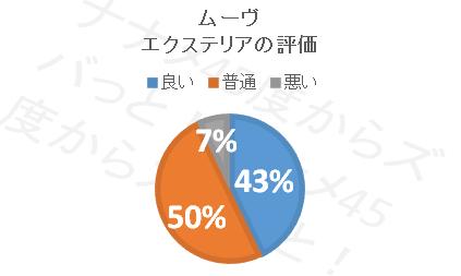 ムーブ_エクステリア円グラフ