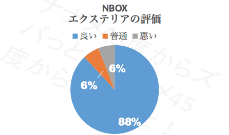 N-BOXエクステリア_評価