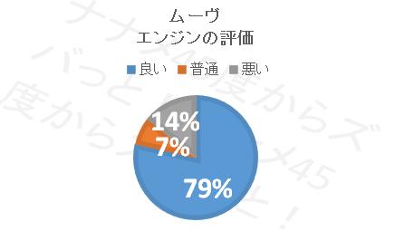 ムーブ_エンジン円グラフ
