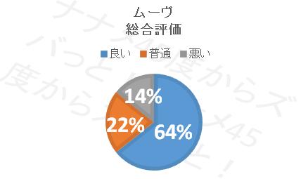 ムーブ_総合評価円グラフ