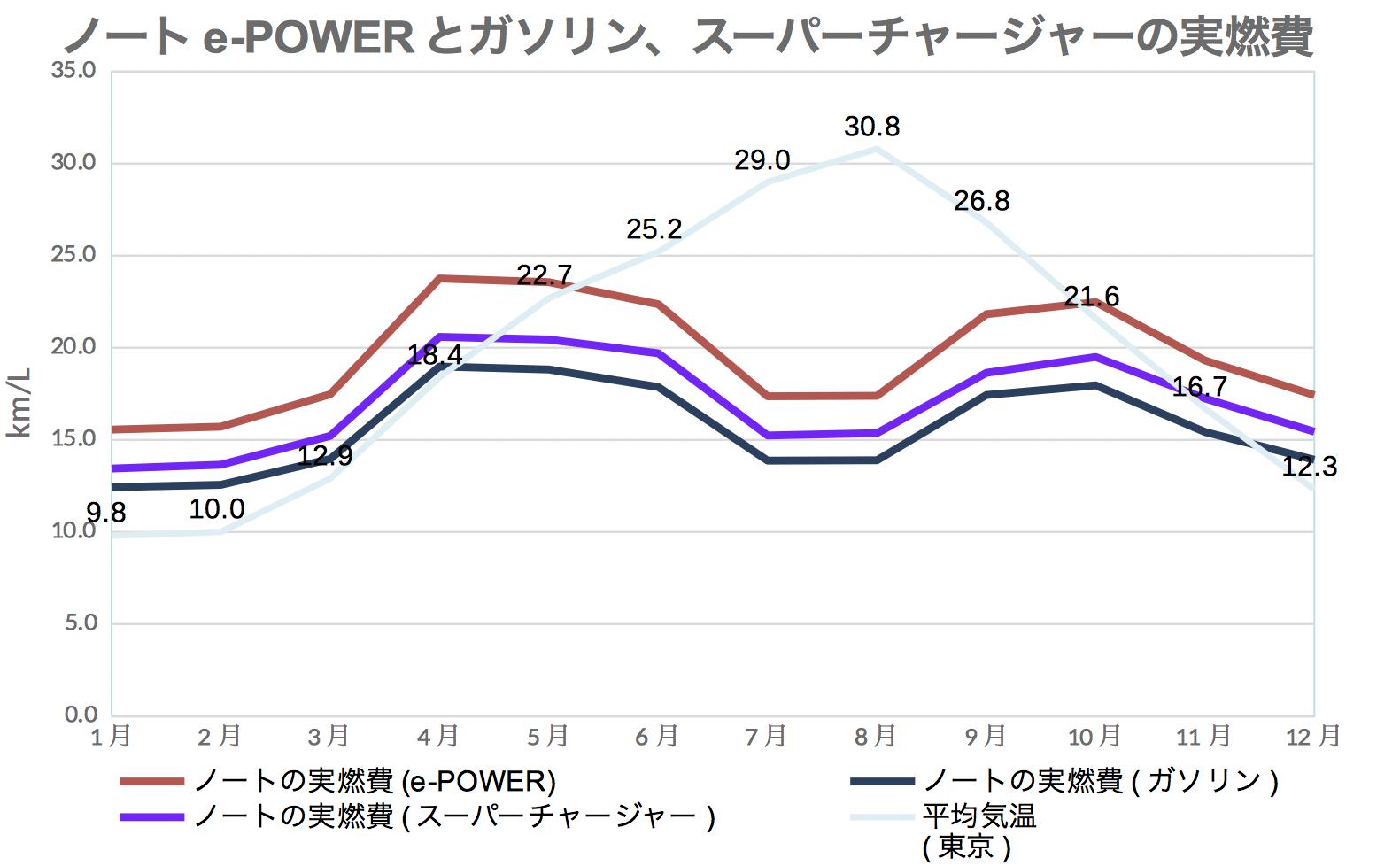 ノート_e-powerガソリン実燃費
