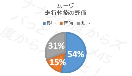 ムーブ_走行性能円グラフ