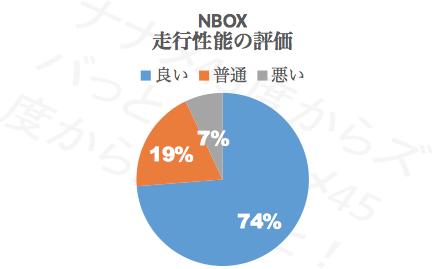 N-BOX走行性能_評価