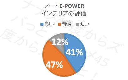 ノートe-POWER_インテリア円グラフ