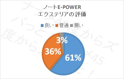 ノートePower口コミ評価_エクステリア