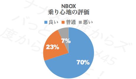 N-BOX乗り心地_評価