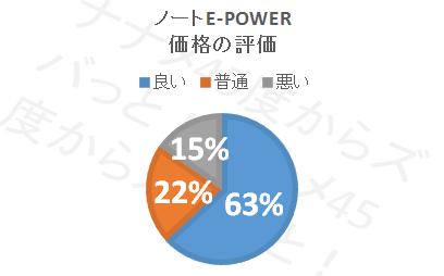 ノートe-POWER_価格円グラフ