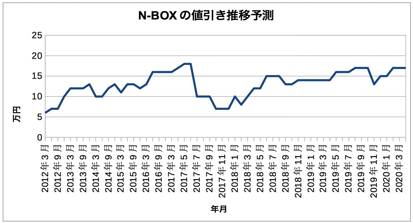 n-box_nebikisii