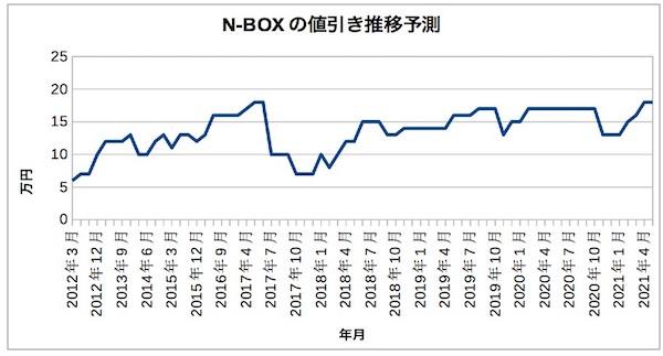 n-box_nebikisuii