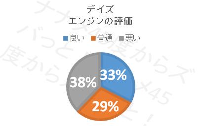 デイズ_エンジン評価