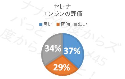 セレナ_エンジン評価