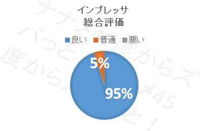 インプレッサスポーツ_総合評価