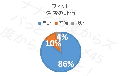 フィット_燃費