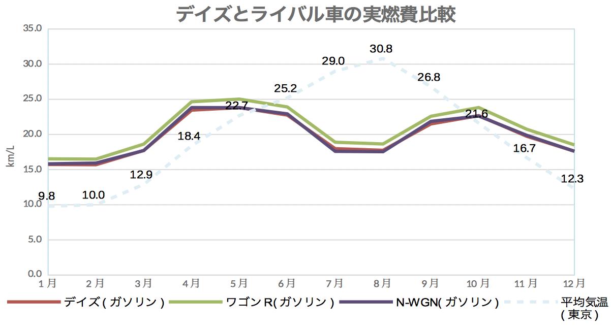 デイズ_ライバル実燃費比較