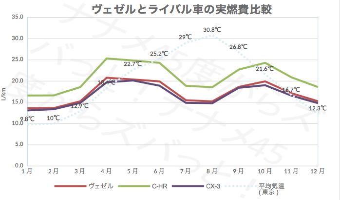 ヴェゼルとライバル_実燃費比較