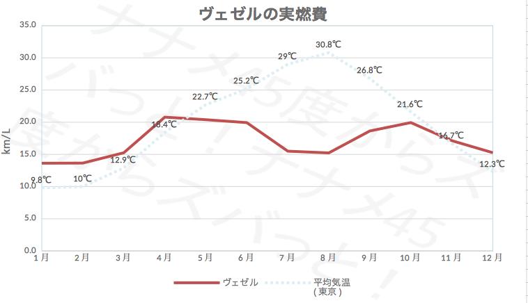 ヴェゼル_実燃費グラフ