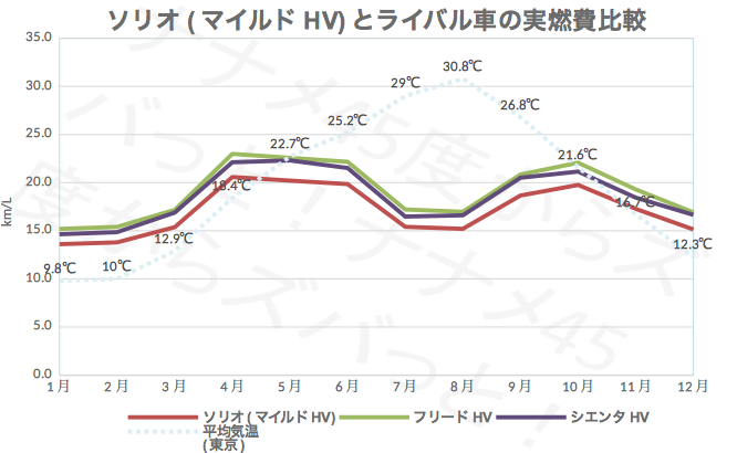 ソリオ_ライバル燃費比較