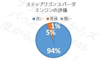 ステップワゴンスパーダ_エンジン