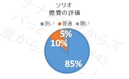 ソリオ_燃費評価
