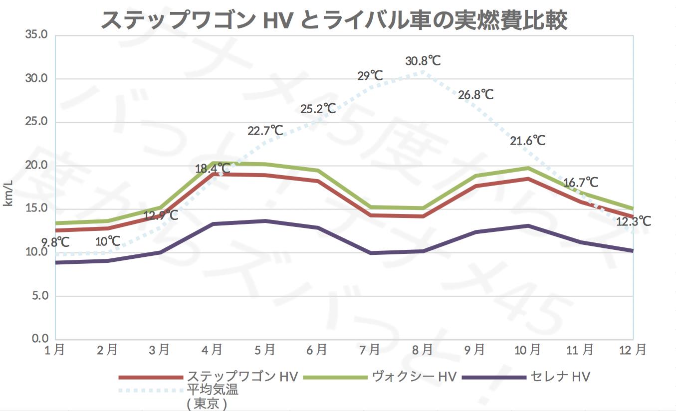 ステップワゴン_ライバル実燃費比較