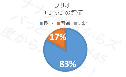 ソリオ_エンジン評価