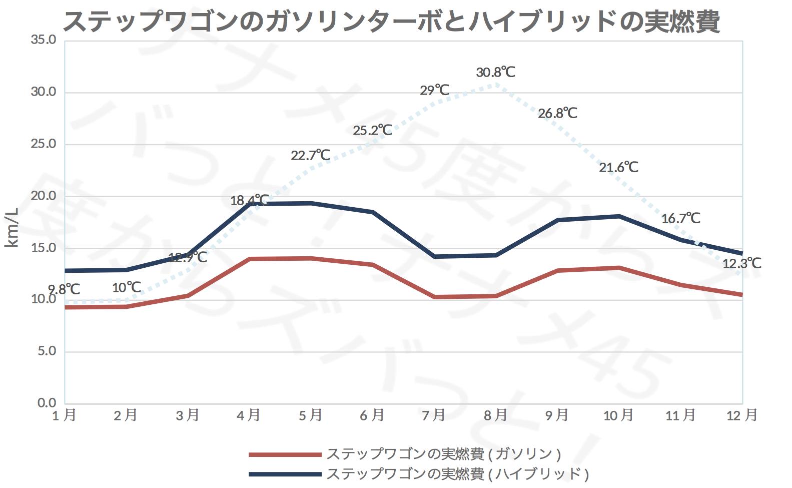ステップワゴン_ガソリンHV実燃費比較
